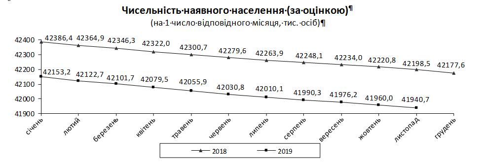 Население Украины уже меньше 42 миллионов человек - Госстат