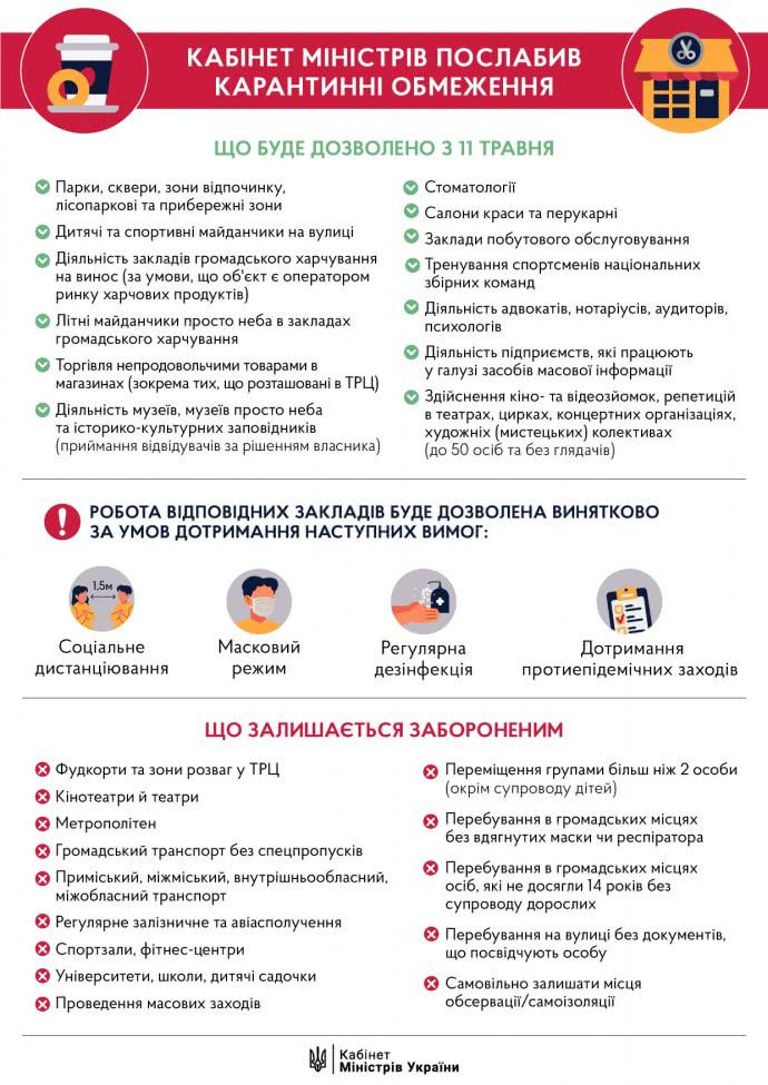 С 11 мая Украина ослабляет карантин